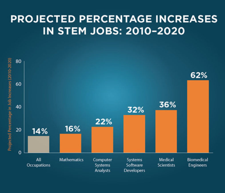US Department of Education - STEM